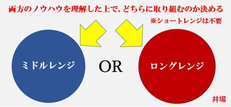 ミドルレンジとロングレンジ、どちらの戦略を実践するのかを決める